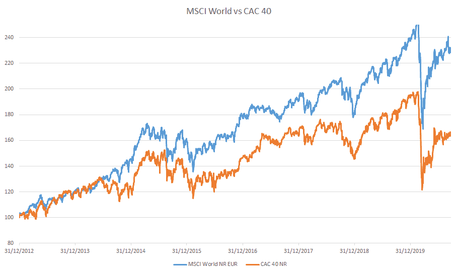 ETF CAC 40 vs MSCI World